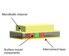 Integration of microelectronics and microfluidics