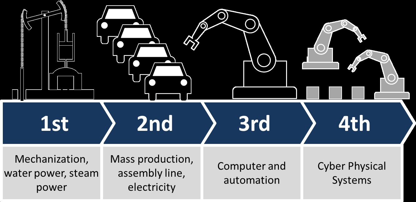 How Industry 40 Is Revolutionizing Advanced Manufacturing Small Electrical Wiring Diagram Automation Control Blog Industrial The Integration Of Computers Machine Tools And With New Technologies Like Internet Things Sensors Feedback Loops Real Time
